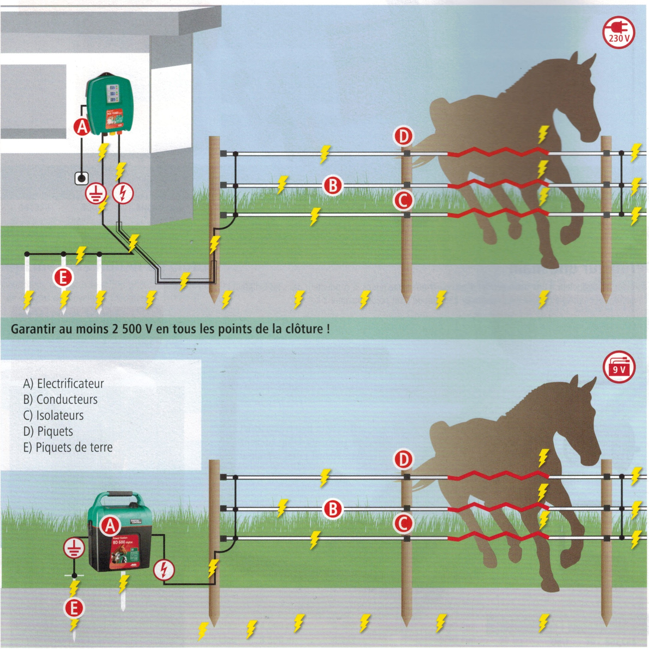 Schéma installation clôture électrique